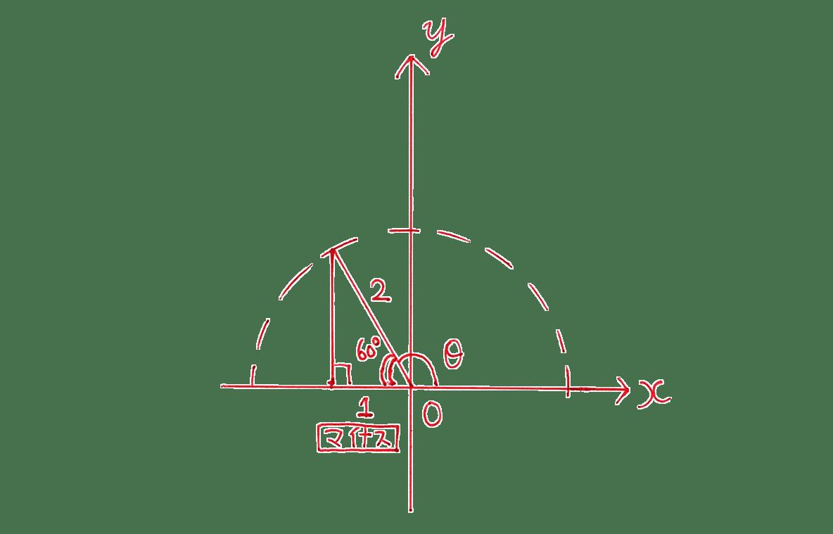 高校数学Ⅰ 三角比15 例題の答え 座標平面の図