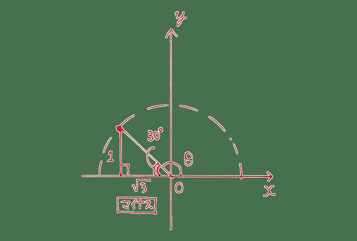 高校数学Ⅰ 三角比16 例題の答え 座標平面の図