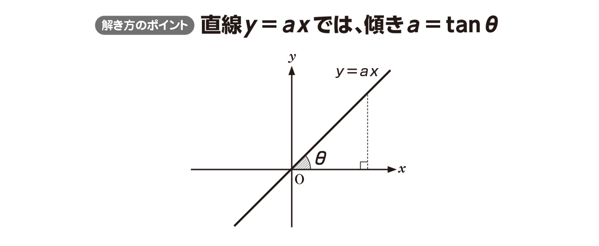 高校数学Ⅰ 三角比19 ポイント
