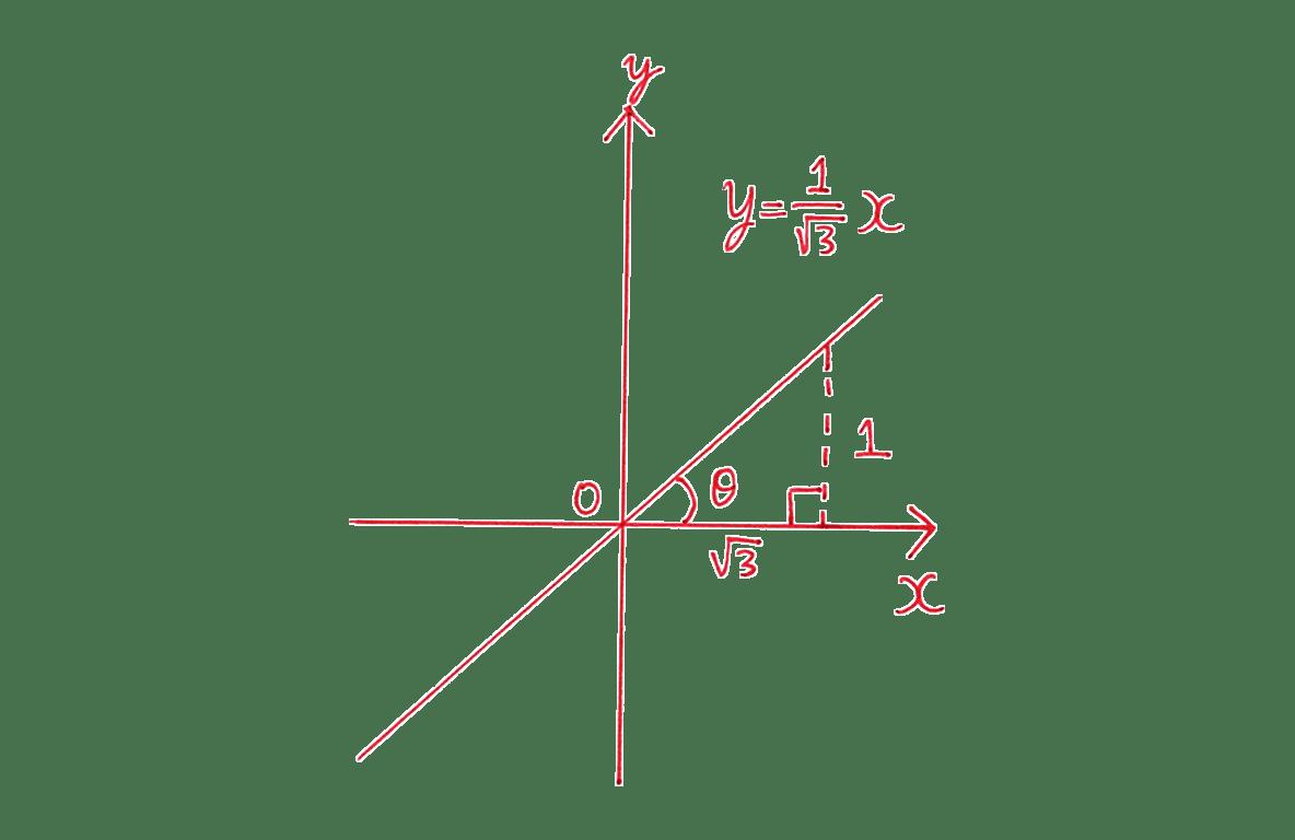 高校数学Ⅰ 三角比19 例題の答え 直線のグラフ