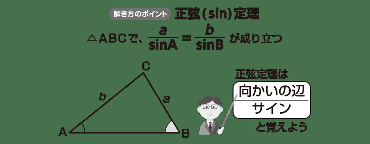 高校数学Ⅰ 三角比20 ポイント