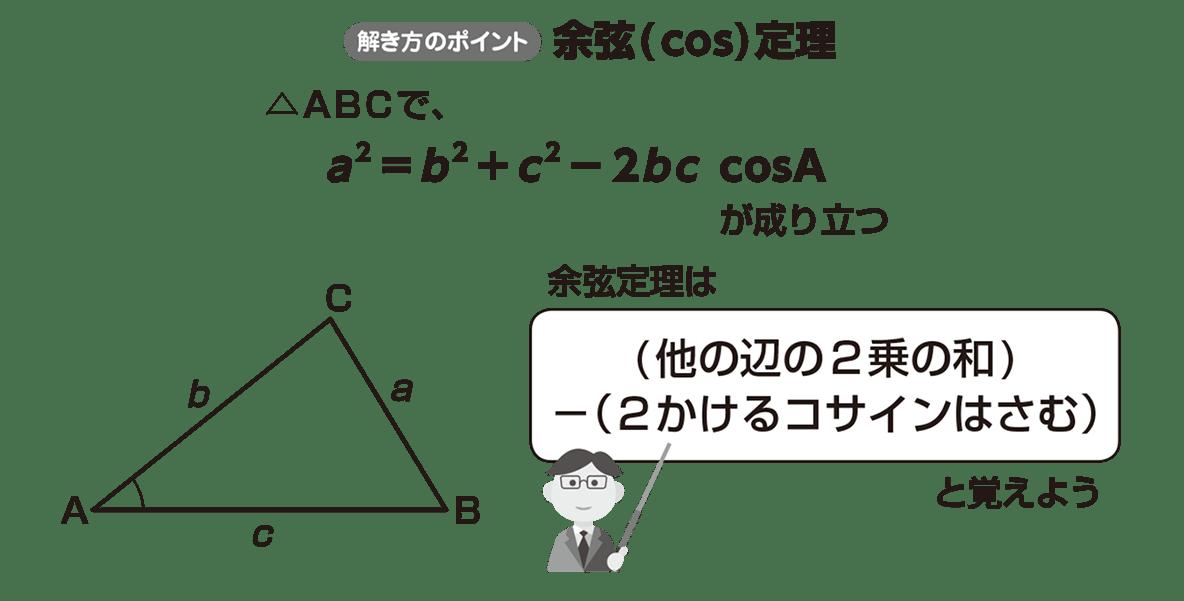 高校数学Ⅰ 三角比22 ポイント