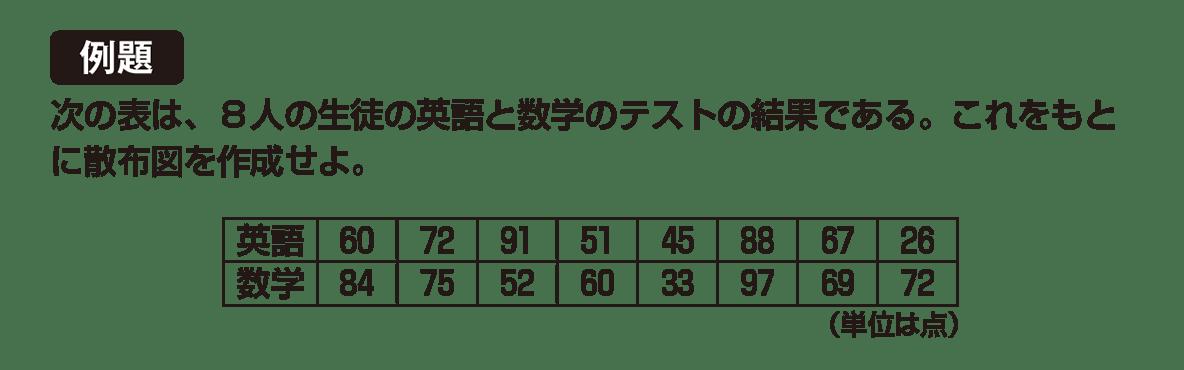 高校数学Ⅰ データ分析12 例題