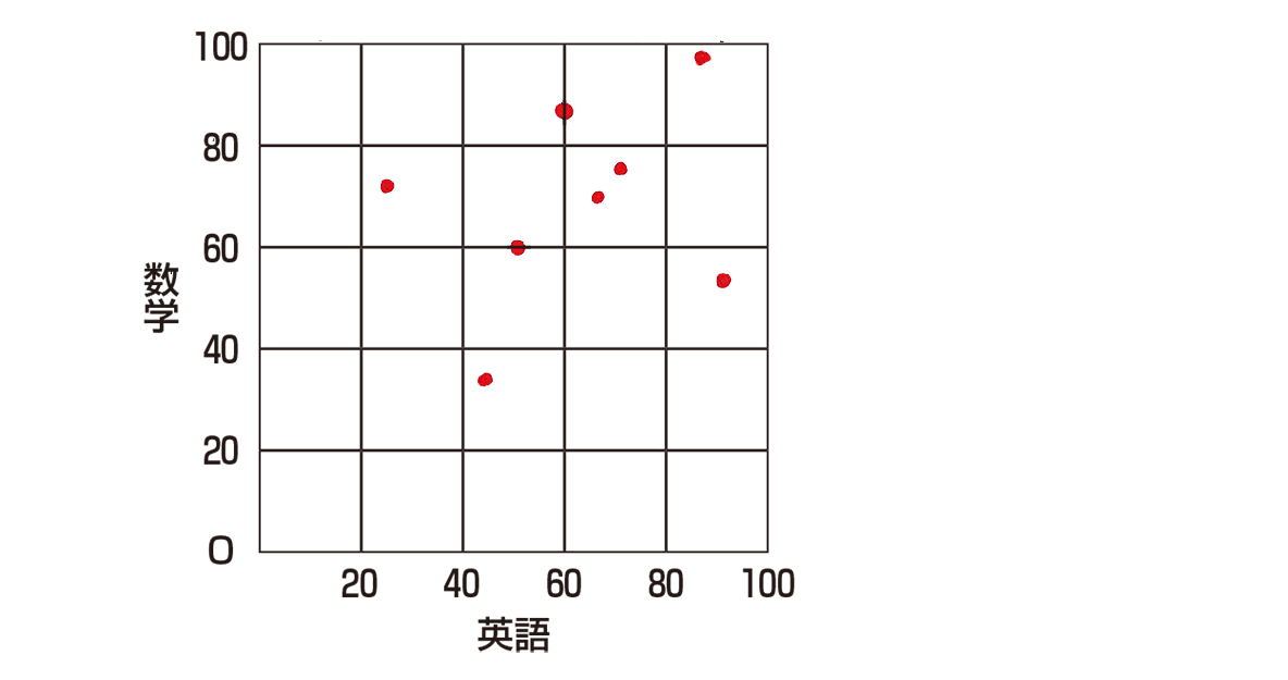 高校数学Ⅰ データ分析12 例題の答え