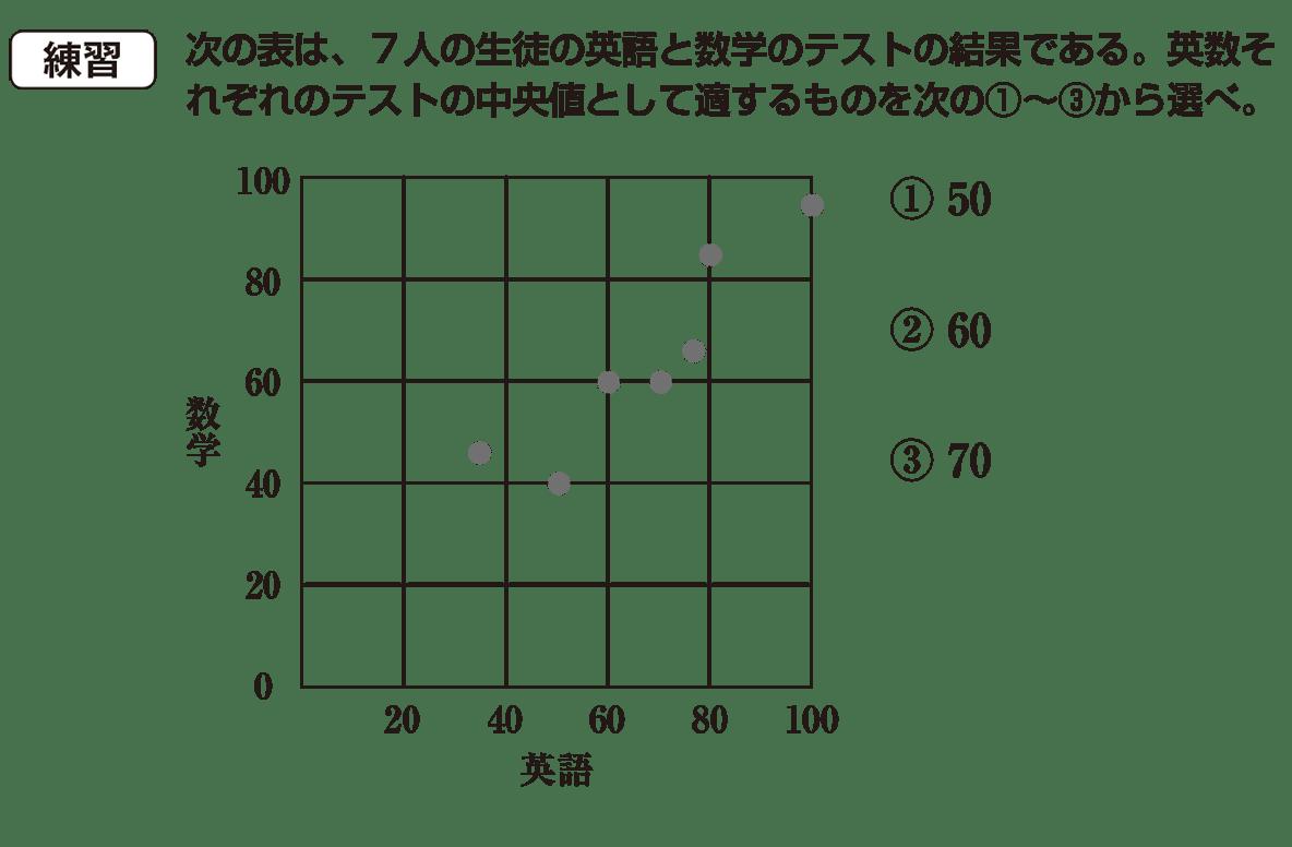 高校数学Ⅰ データ分析12 練習