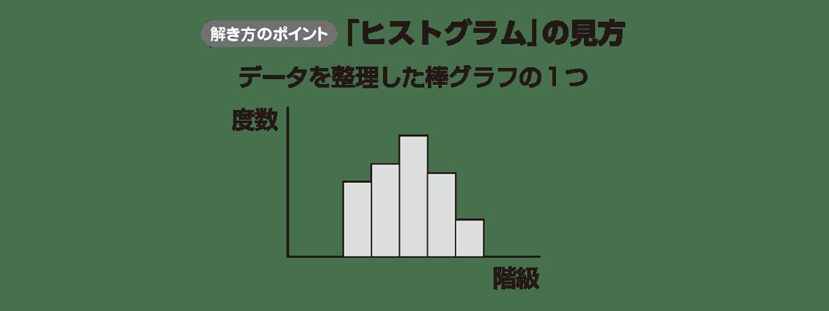高校数学Ⅰ データ分析2 ポイント