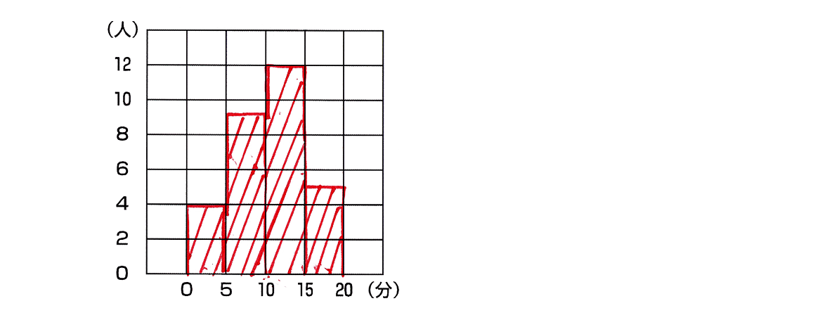 高校数学Ⅰ データ分析2 例題の答え