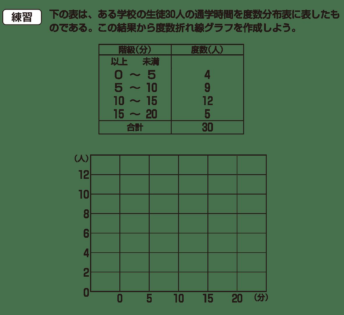高校数学Ⅰ データ分析2 練習