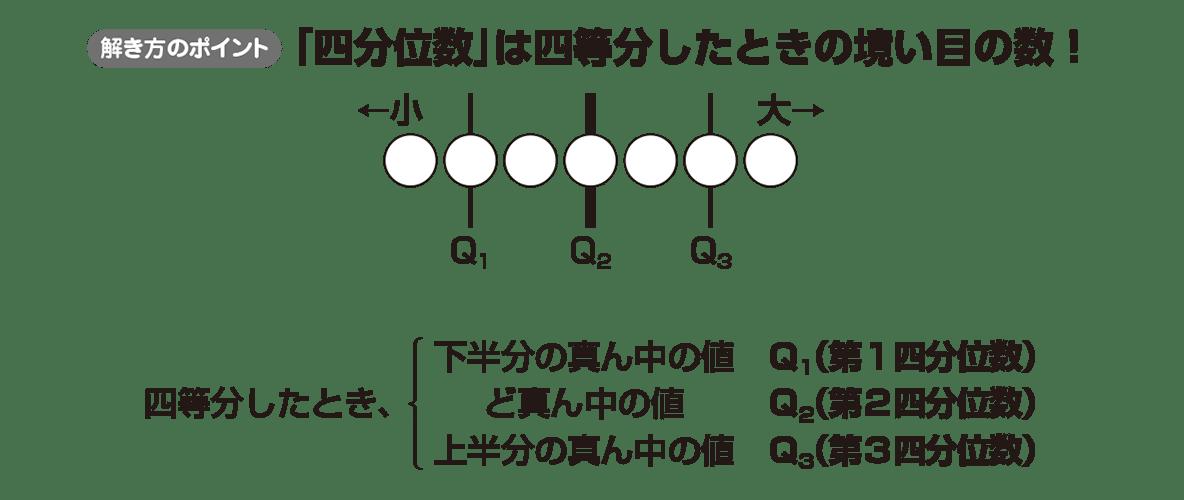 高校数学Ⅰ データ分析6 ポイント
