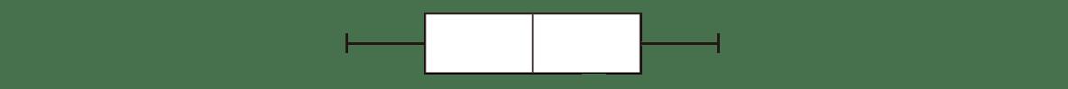 高校数学Ⅰ データ分析8 ポイント 一番下の図 図のまわりのテキストと矢印をはずす