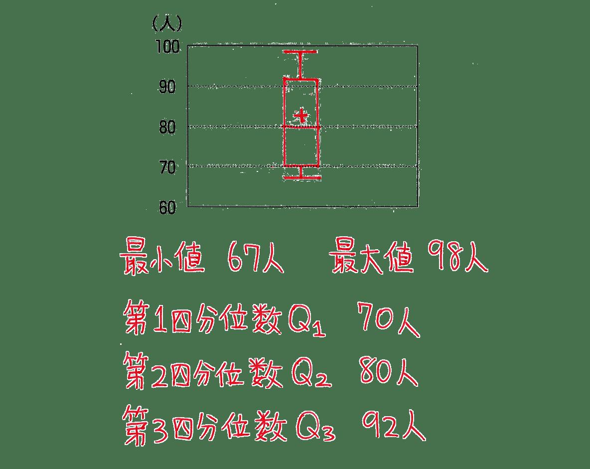 高校数学Ⅰ データ分析8 練習の答え