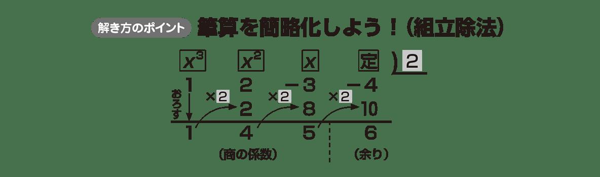 高校数学Ⅱ 式と証明15 ポイント