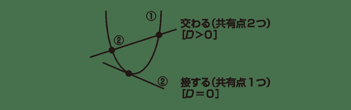 高校数学Ⅱ 図形と方程式13 ポイント 中央のグラフとその右にある2つのテキストのみ