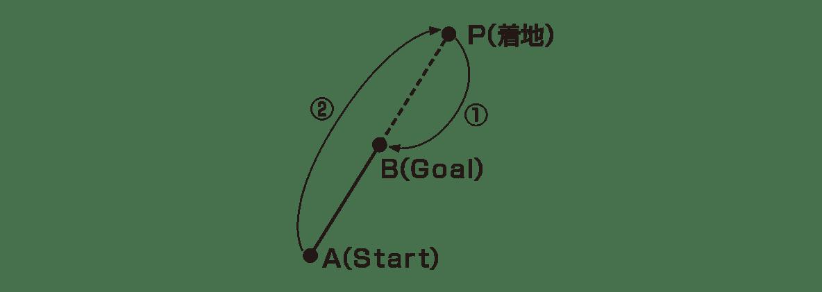 高校数学Ⅱ 図形と方程式3 ポイント 左下の図だけ