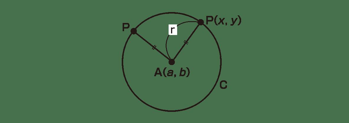 高校数学Ⅱ 図形と方程式14 ポイント 図のみ
