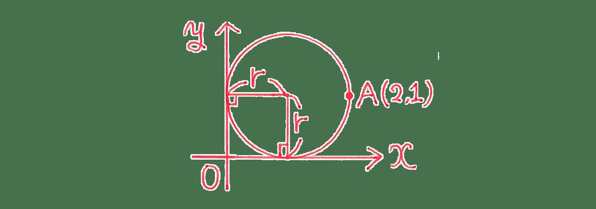 高校数学Ⅱ 図形と方程式18 練習 図のみ