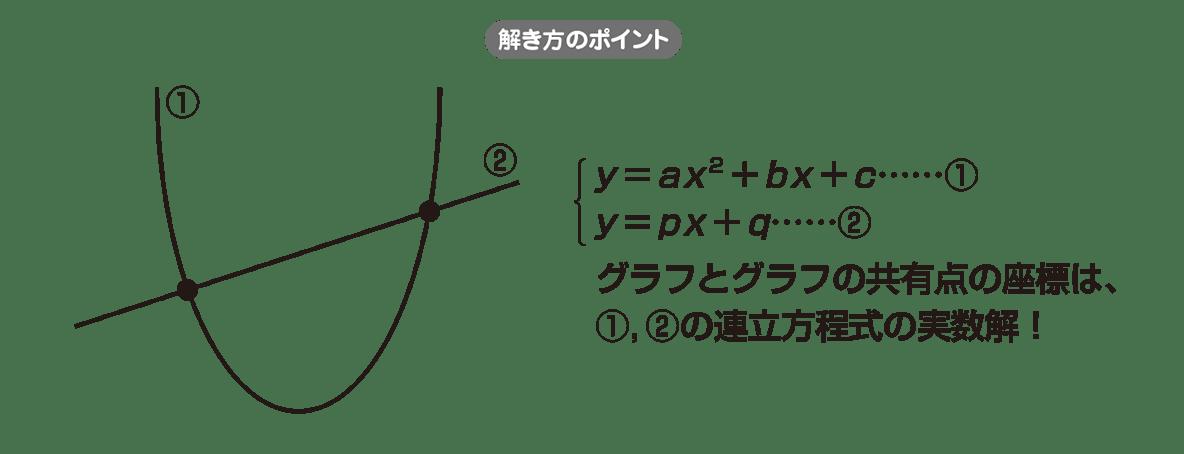 高校数学Ⅱ 図形と方程式12 ポイント