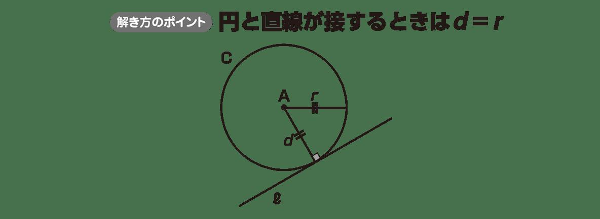 高校数学Ⅱ 図形と方程式23 ポイント