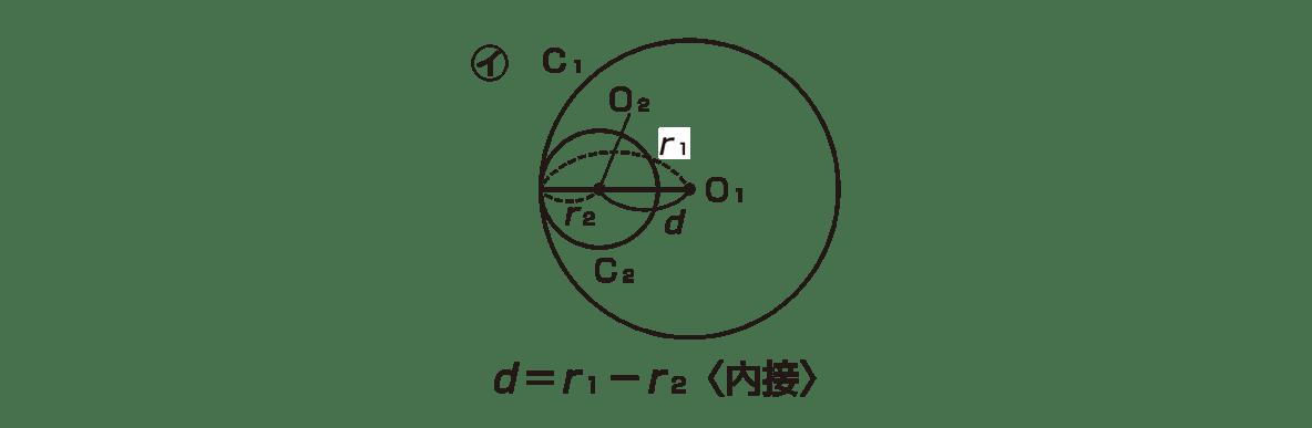 高校数学Ⅱ 図形と方程式27 ポイント 右側のみ