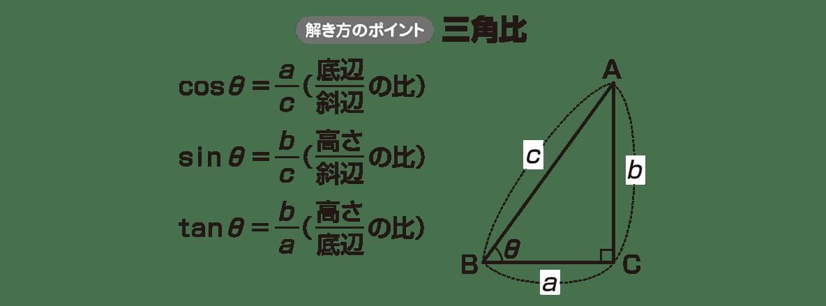 高校数学Ⅱ 三角関数1 ポイント