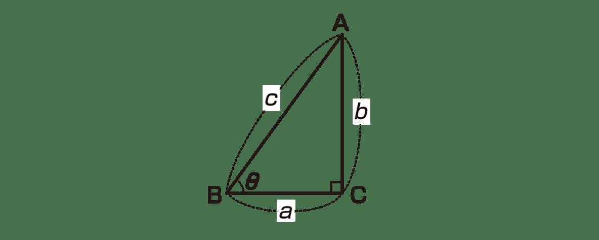 高校数学Ⅱ 三角関数1 ポイントの図