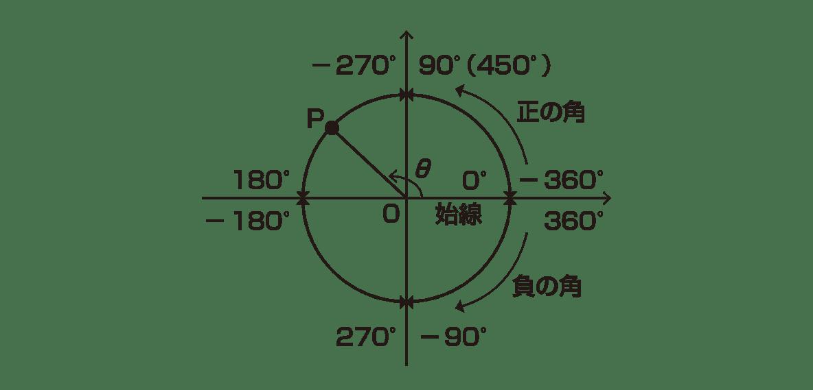 高校数学Ⅱ 三角関数2 ポイント 図のみ