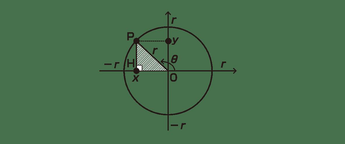 高校数学Ⅱ 三角関数3 ポイント 図のみ