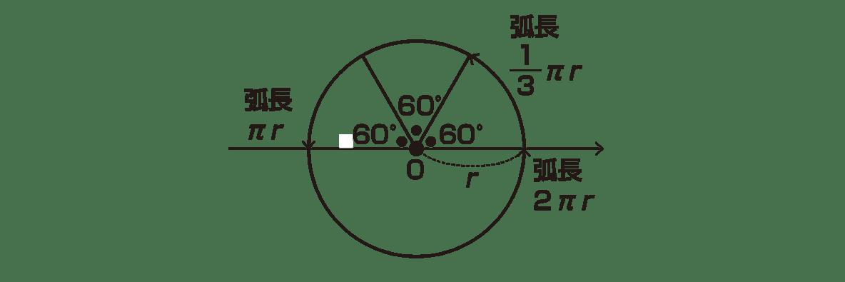 高校数学Ⅱ 三角関数4 ポイント 図のみ