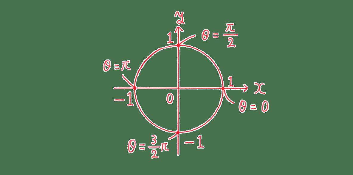 高校数学Ⅱ 三角関数5 例題 図のみ