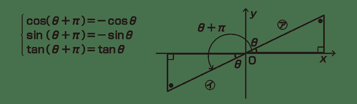 高校数学Ⅱ 三角関数10 ポイントの上図+左のテキスト
