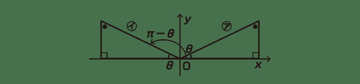 高校数学Ⅱ 三角関数10 ポイントの図の下だけ