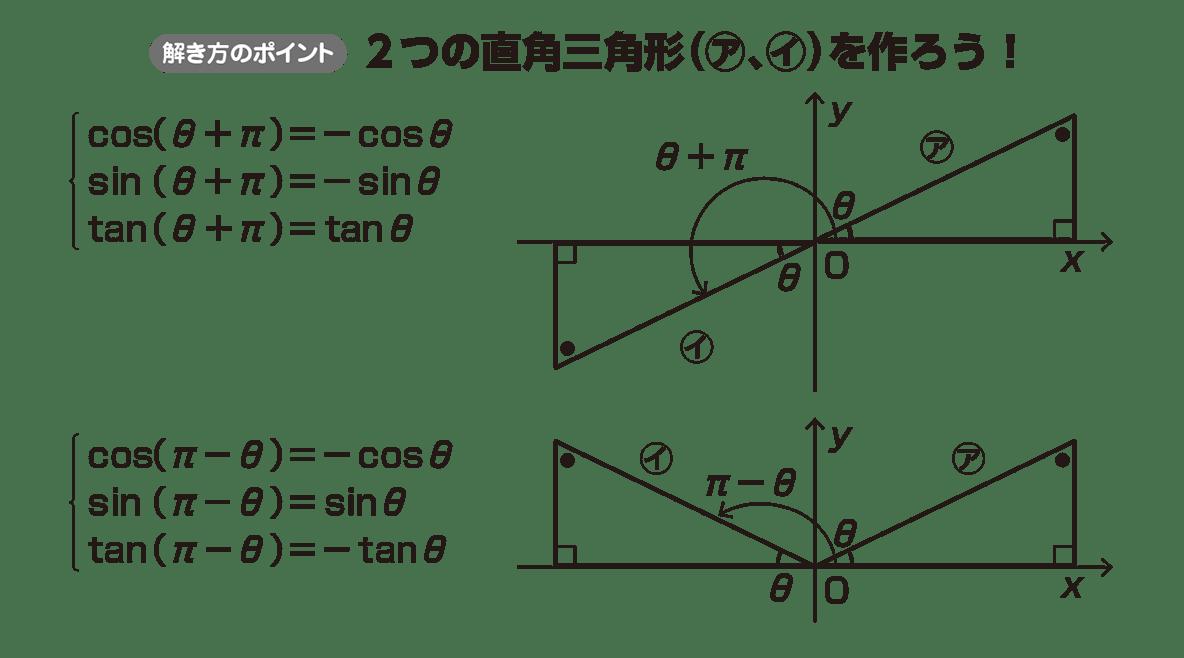 高校数学Ⅱ 三角関数10 ポイント