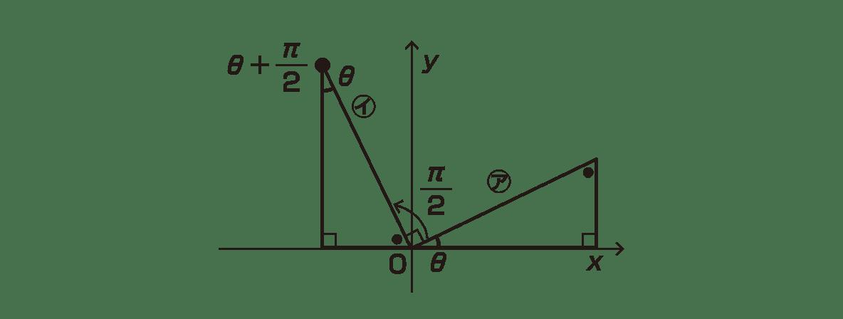 高校数学Ⅱ 三角関数11 ポイント 図