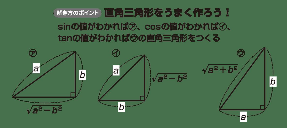 高校数学Ⅱ 三角関数9 ポイント