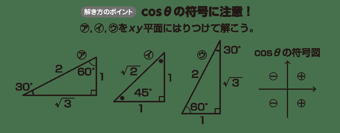 高校数学Ⅱ 三角関数17 ポイント