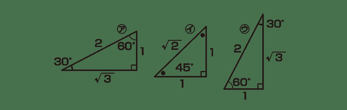 高校数学Ⅱ 三角関数17 ポイント 3つの三角形の図のみ