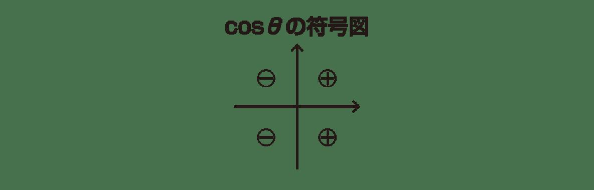 高校数学Ⅱ 三角関数17 ポイント cosθの符号図