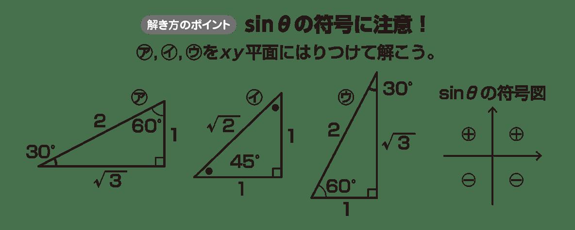 高校数学Ⅱ 三角関数18 ポイント