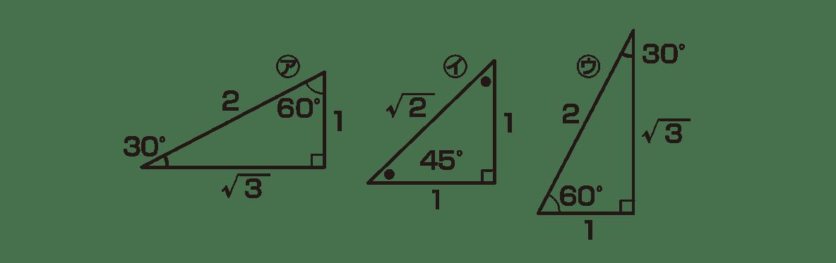 高校数学Ⅱ 三角関数19 ポイント 直角三角形3つの図