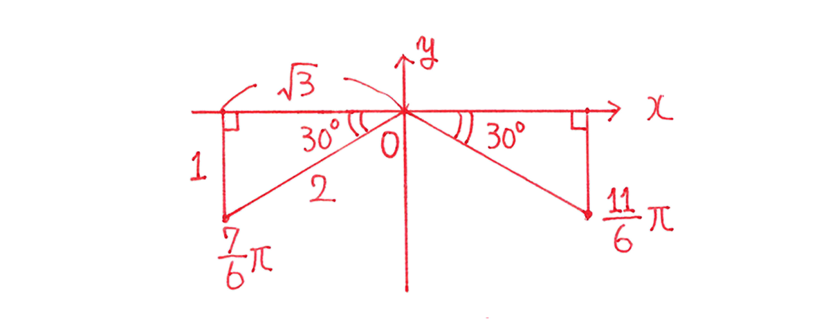 高校数学Ⅱ 三角関20 例題 図