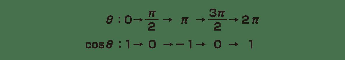 高校数学Ⅱ 三角関数21 ポイント 左上の2行のテキスト