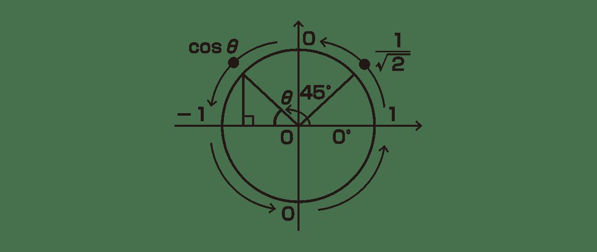 高校数学Ⅱ 三角関数21 ポイント 右図のみ