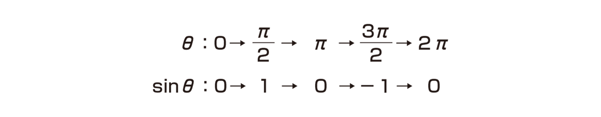 高校数学Ⅱ 三角関数22 ポイント 左上の2行のテキスト