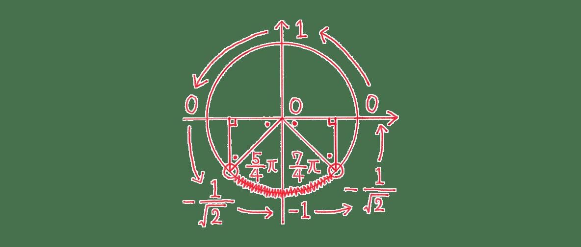 高校数学Ⅱ 三角関22 例題 図のみ