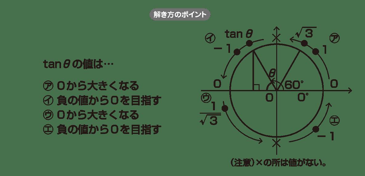 高校数学Ⅱ 三角関数23 ポイント