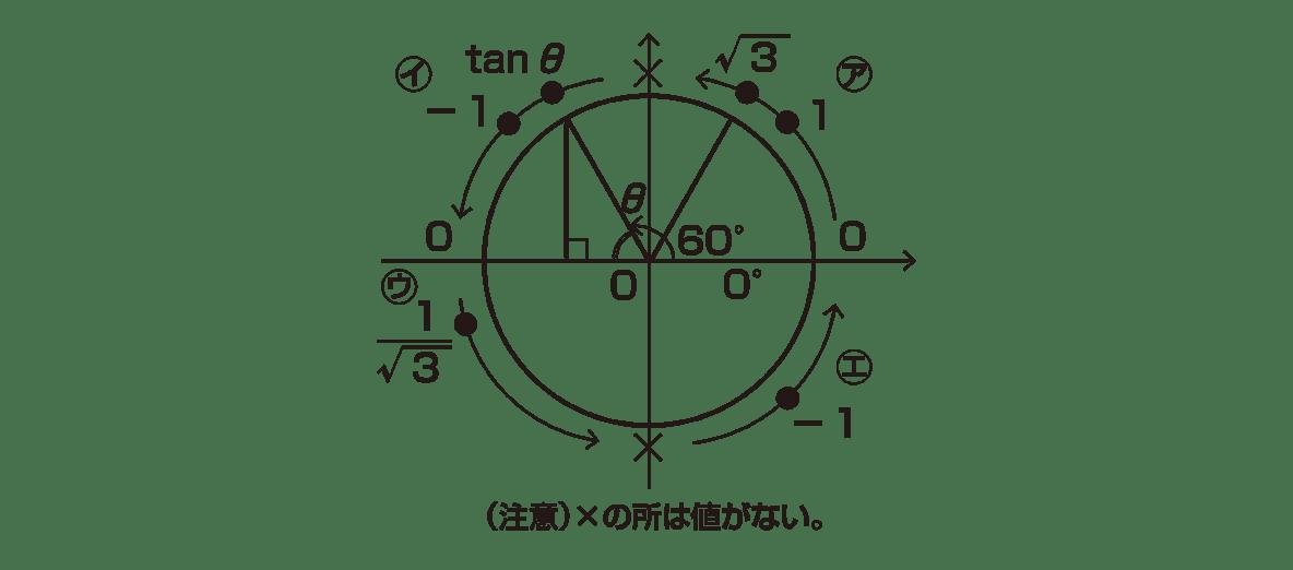 高校数学Ⅱ 三角関数23 ポイント 右図のみ
