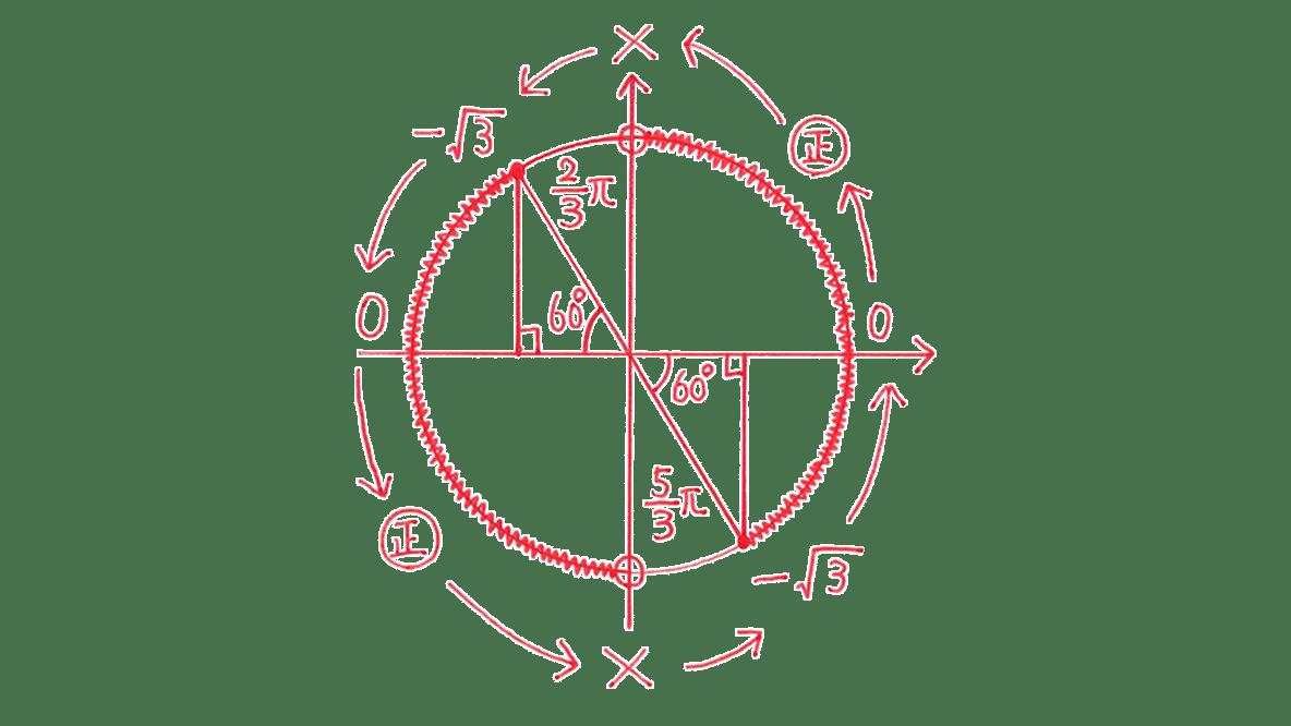 高校数学Ⅱ 三角関23 練習 図のみ