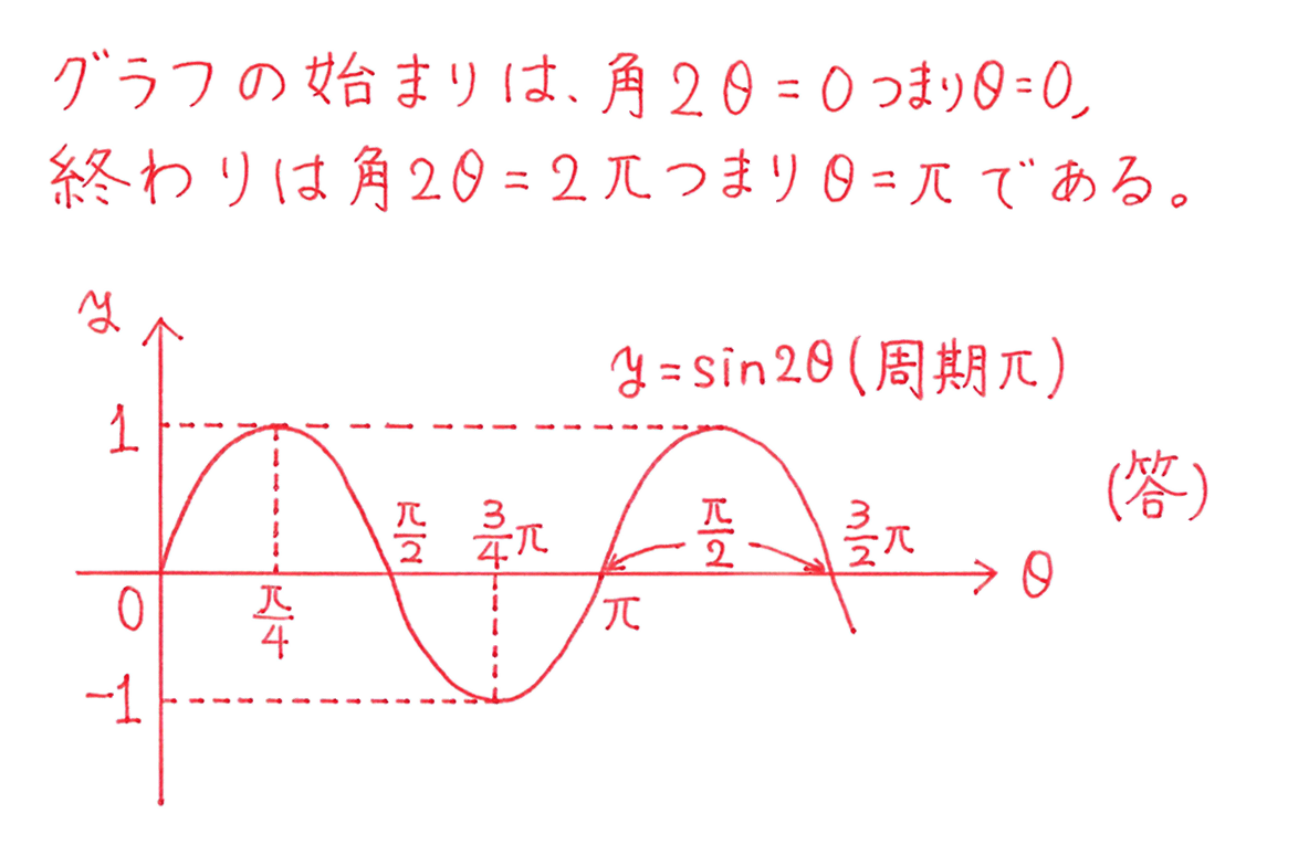 高校数学Ⅱ 三角関数24 例題 答え
