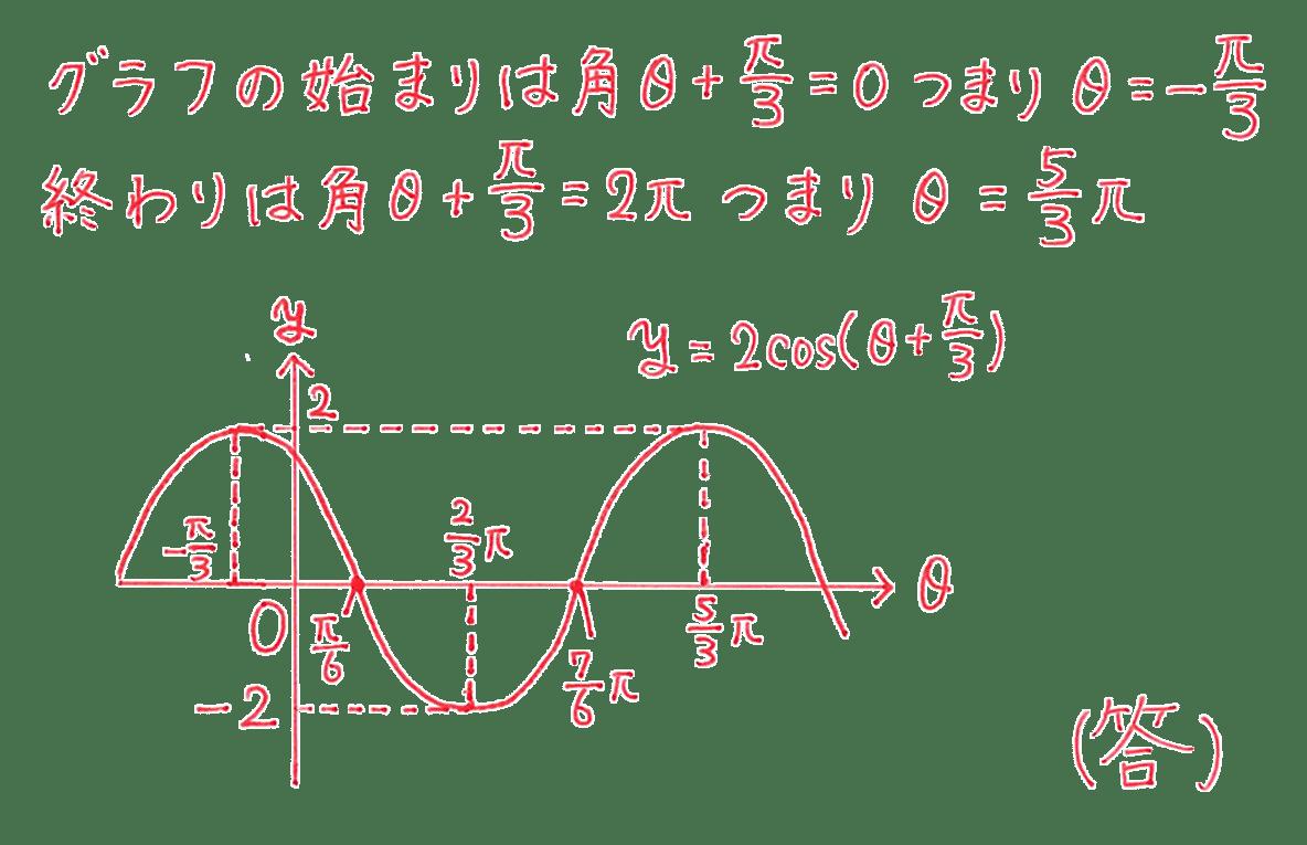 高校数学Ⅱ 三角関数25 練習 答え