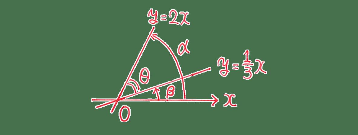 高校数学Ⅱ 三角関29 練習 図